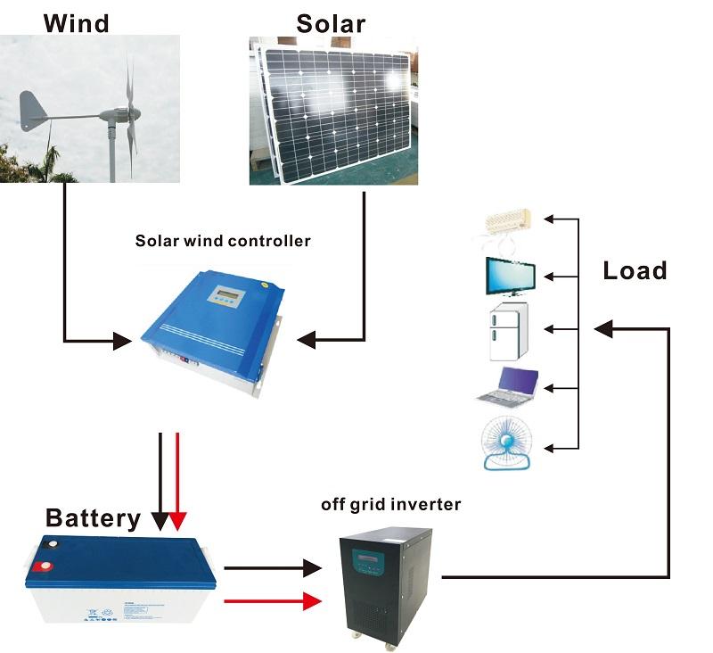Solar Wind Hybrid System