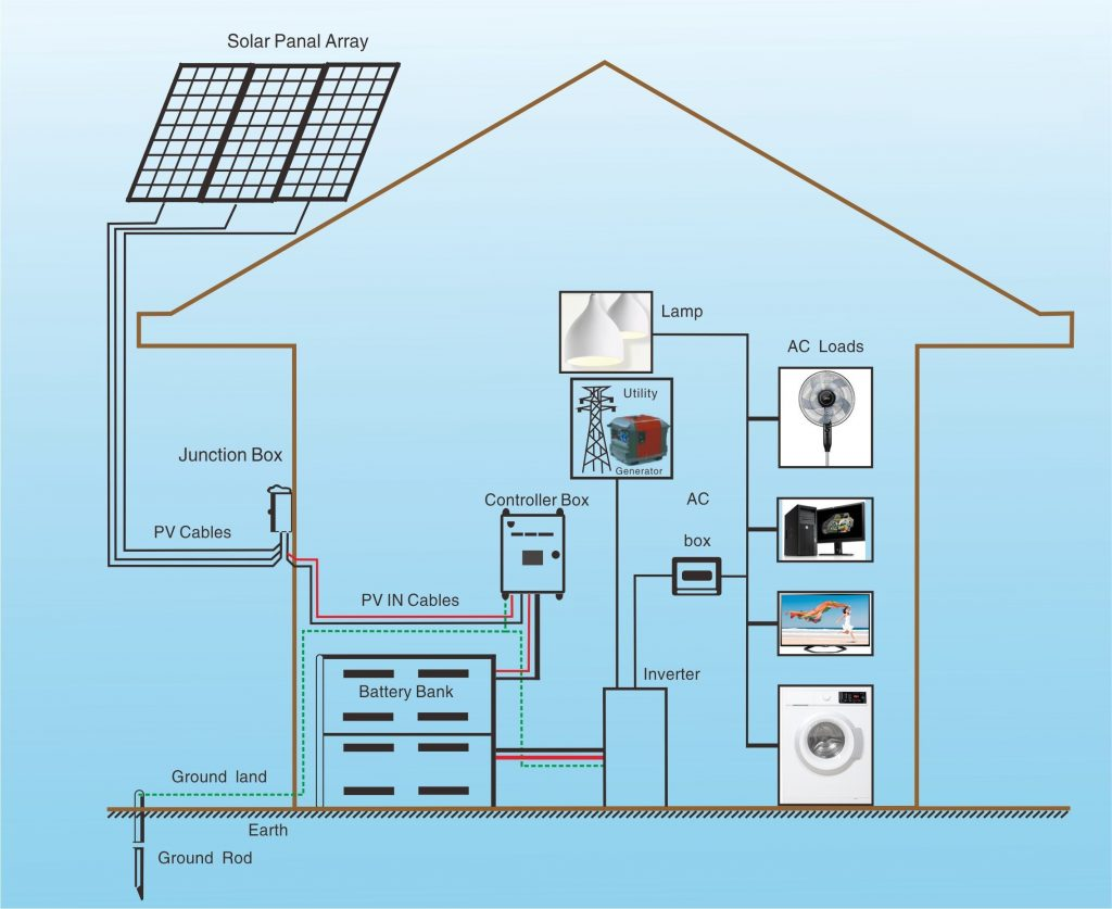 Solar Power Vendors 1KW Whole House Solar Panel Kits