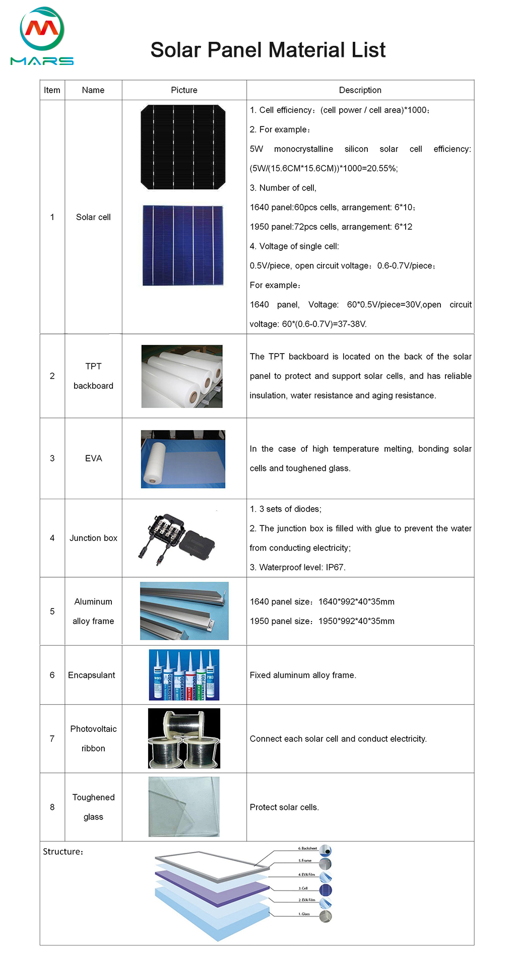 what is solar panel