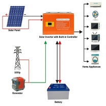 Professional Factory 2KW Off Grid Solar Inverter