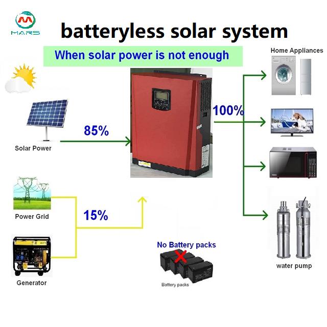 Batteryless Solar System