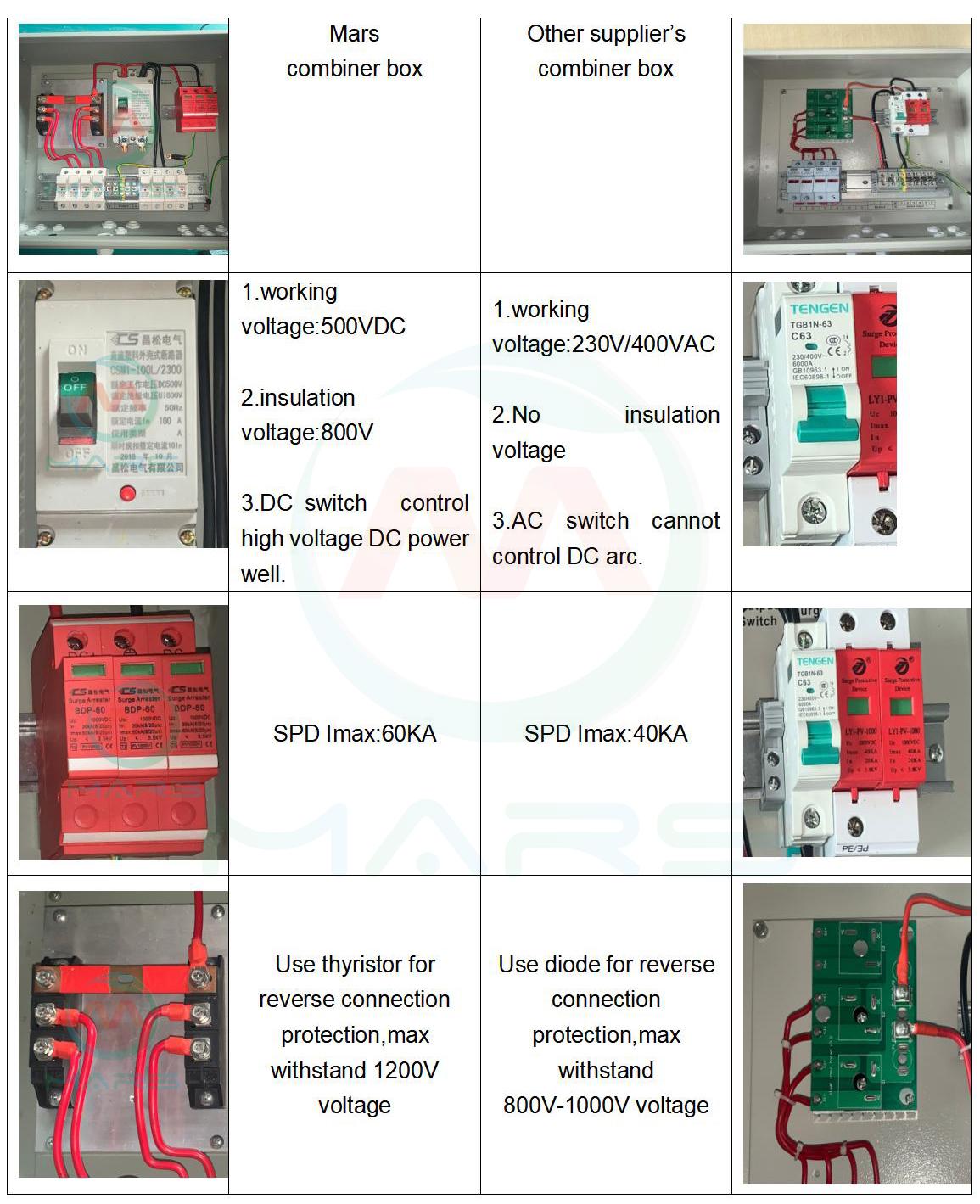 pv array combiner