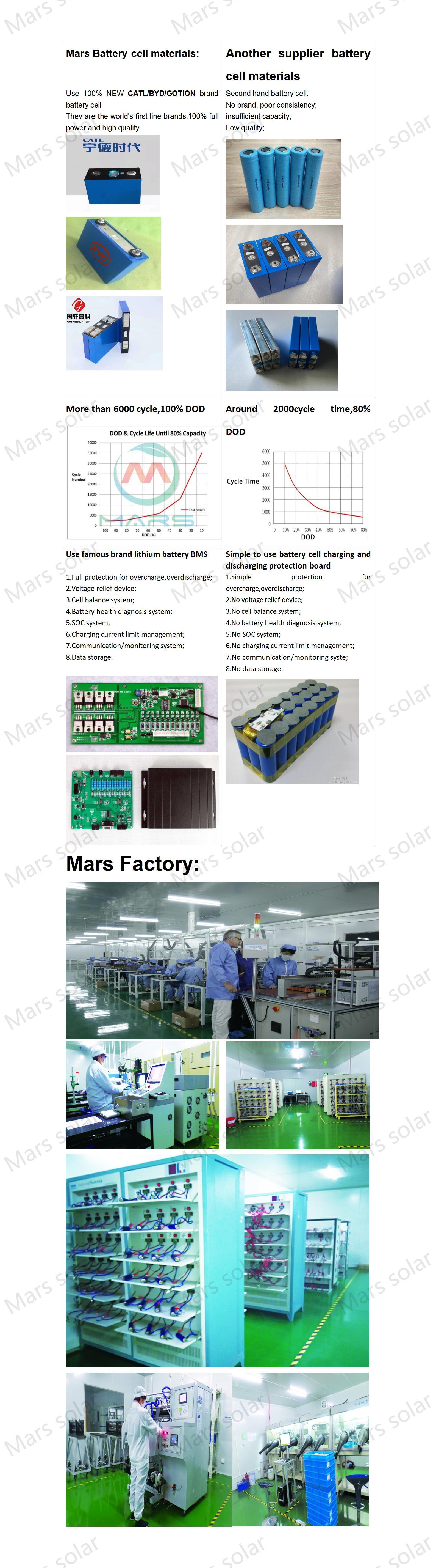 lithium battery for solar energy storage