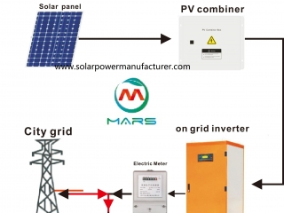 What's Advantage For Mars On Grid Solar System?