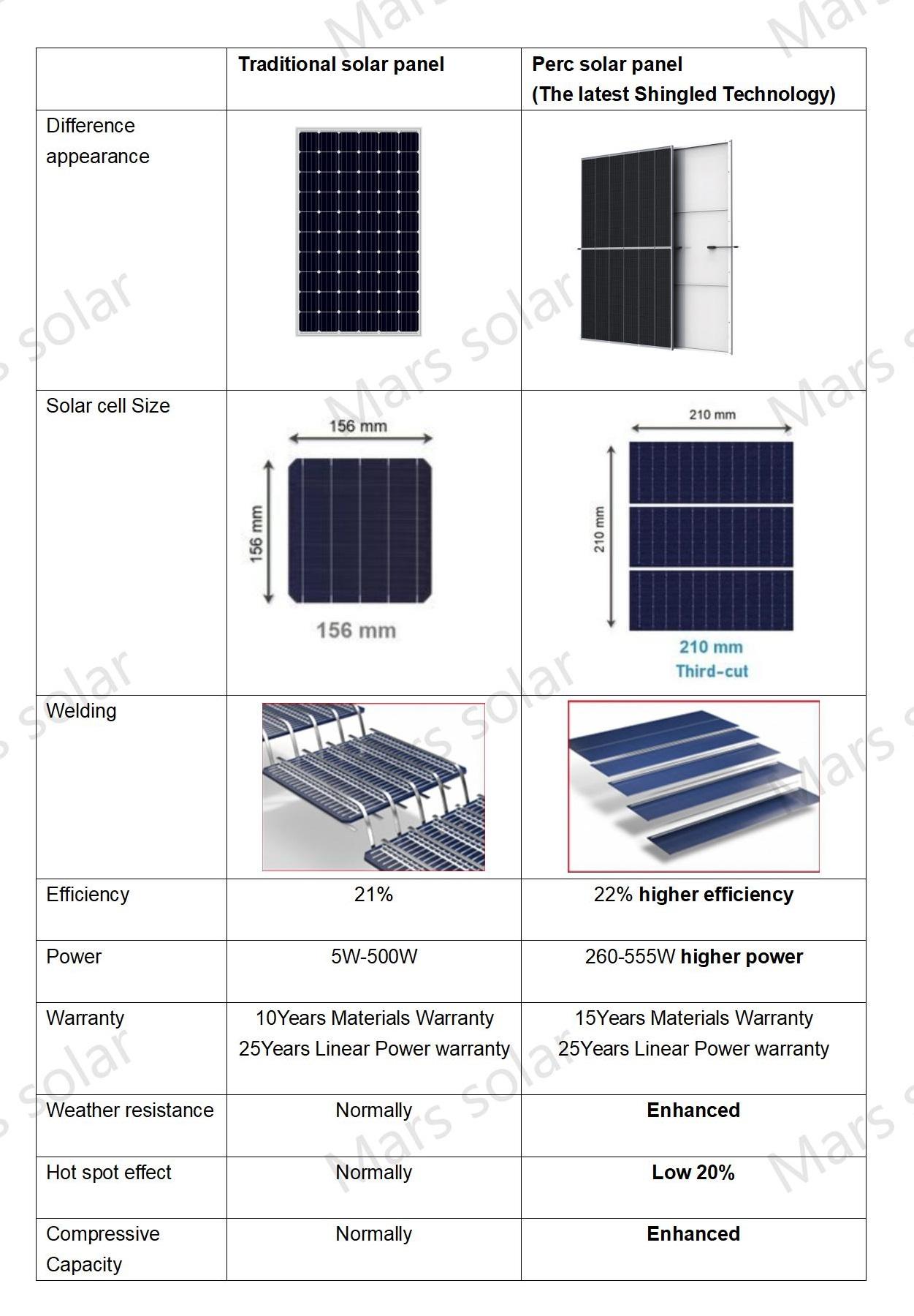 Perc solar panel